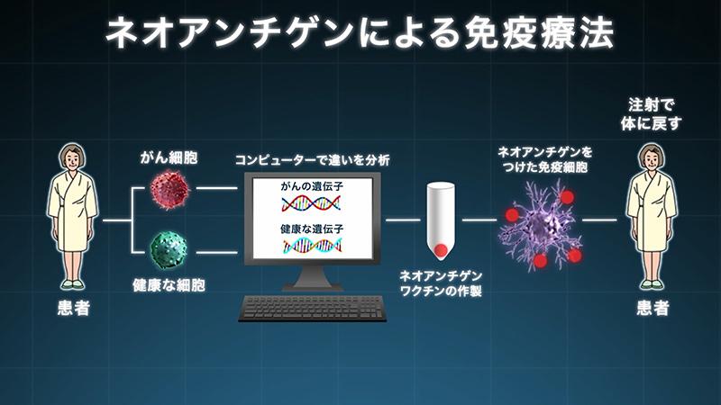 医療ドキュメンタリー「がん治療は個別化治療へ~ネオアンチゲンが示す新たな選択肢~」