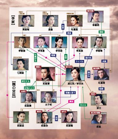 中国ドラマ「王女未央」の相関図
