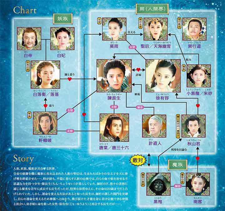 中国ドラマ「擇天記~宿命の美少年~」の相関図