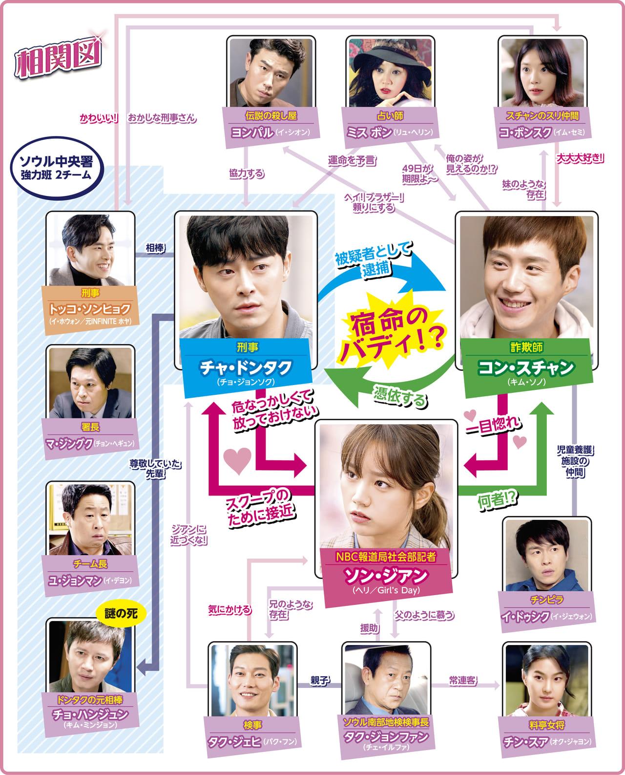 韓国ドラマ「トゥー・カップス~ただいま恋が憑依中!?~」相関図