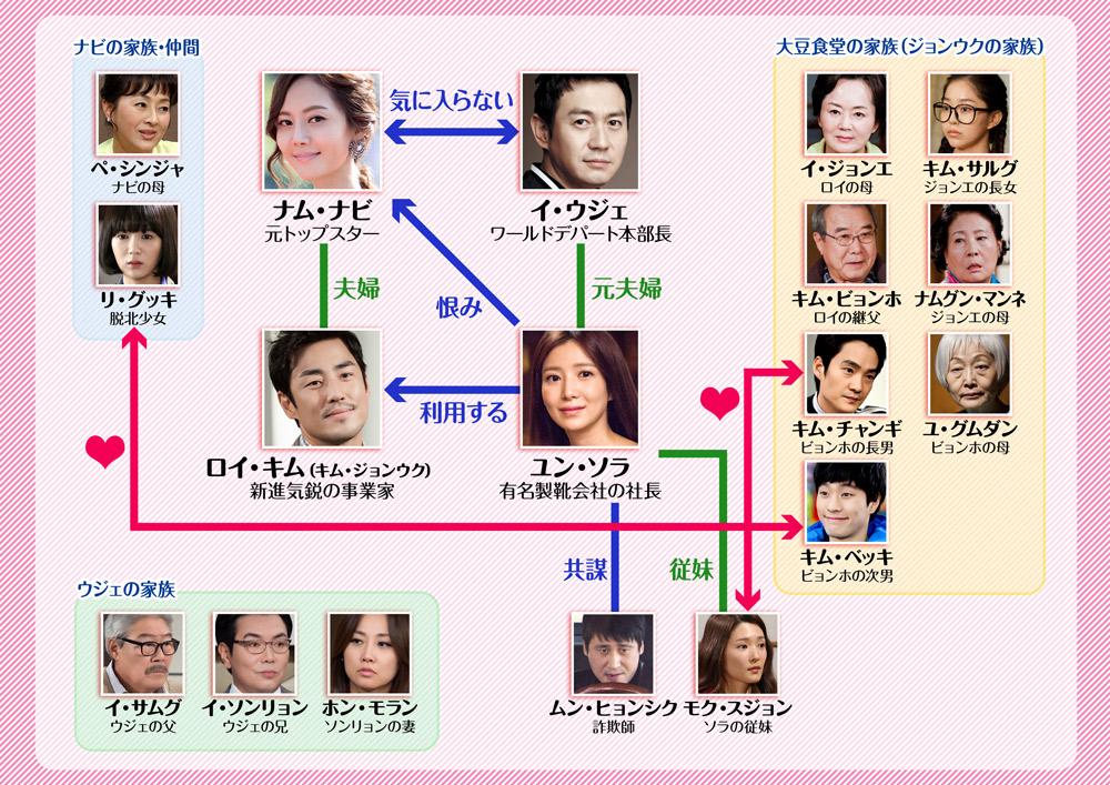 韓国ドラマ「わが愛しの蝶々夫人」の相関図