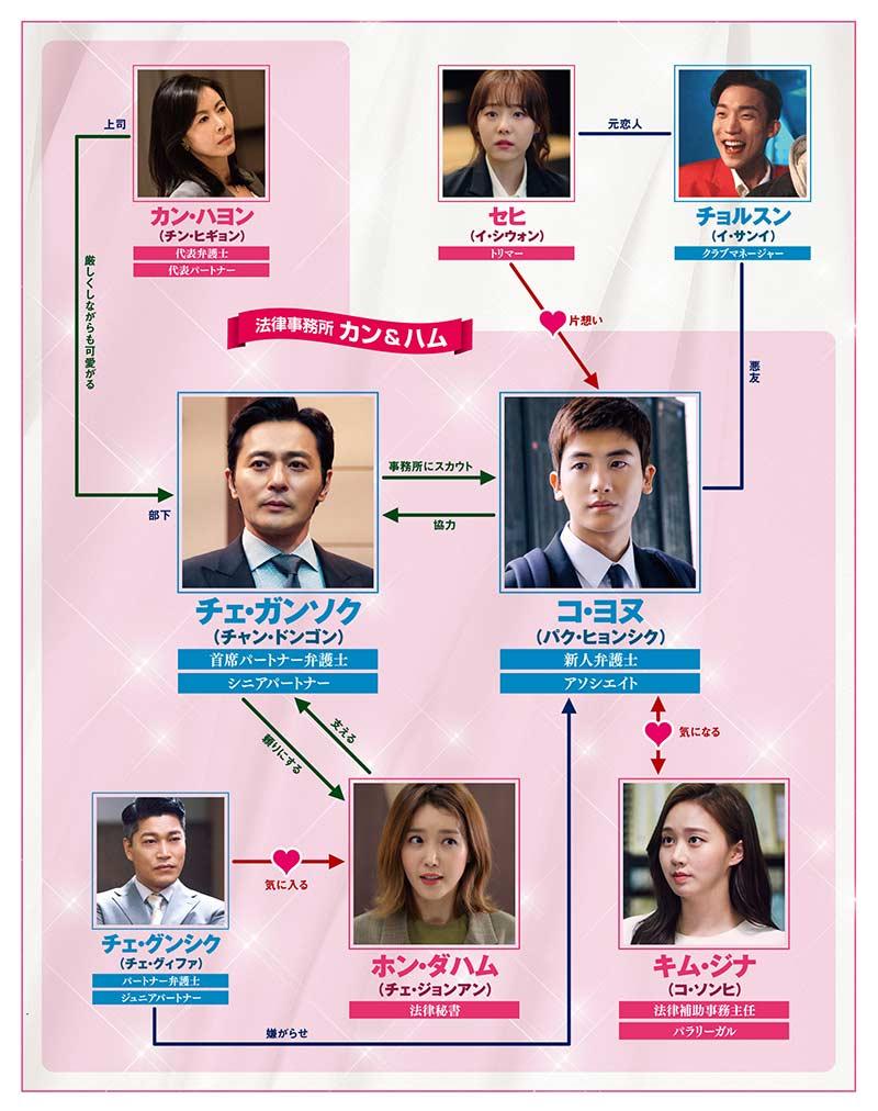 韓国ドラマ「SUITS/スーツ~運命の選択~」の相関図